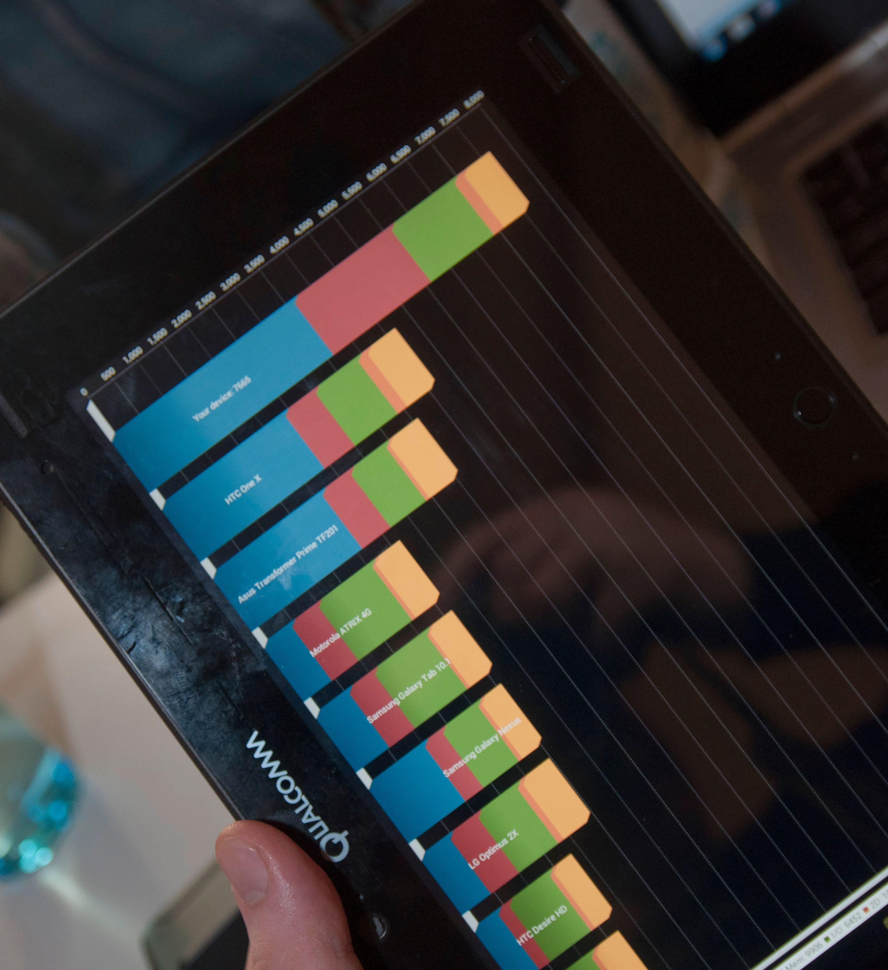 Brettet gjør det også meget bra i Quadrant 2, selv om avstanden ned til Samsungs heftigste nettbrett ikke er så fryktelig lang i denne testen.