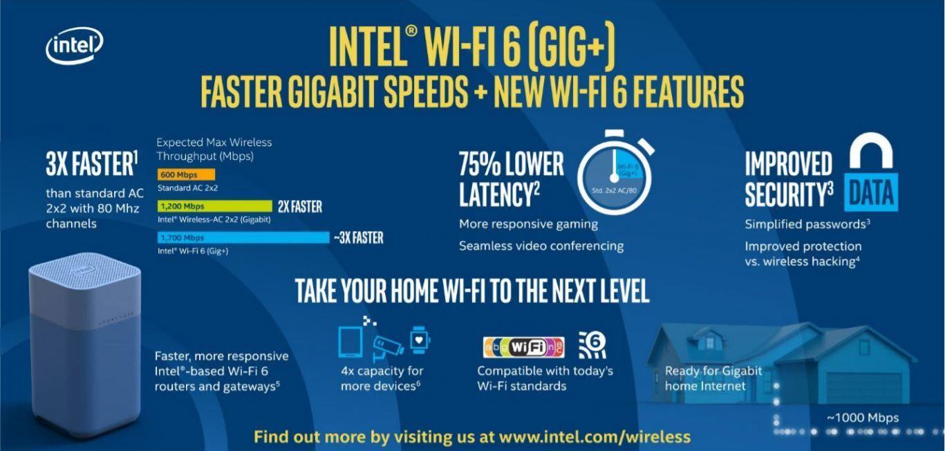 Intel varslet på Computex-messen denne uken at de er klare for full utrulling av Wi-Fi 6. Minst 100 PC-modeller vil komme med Wi-Fi 6 i år, forventer de.