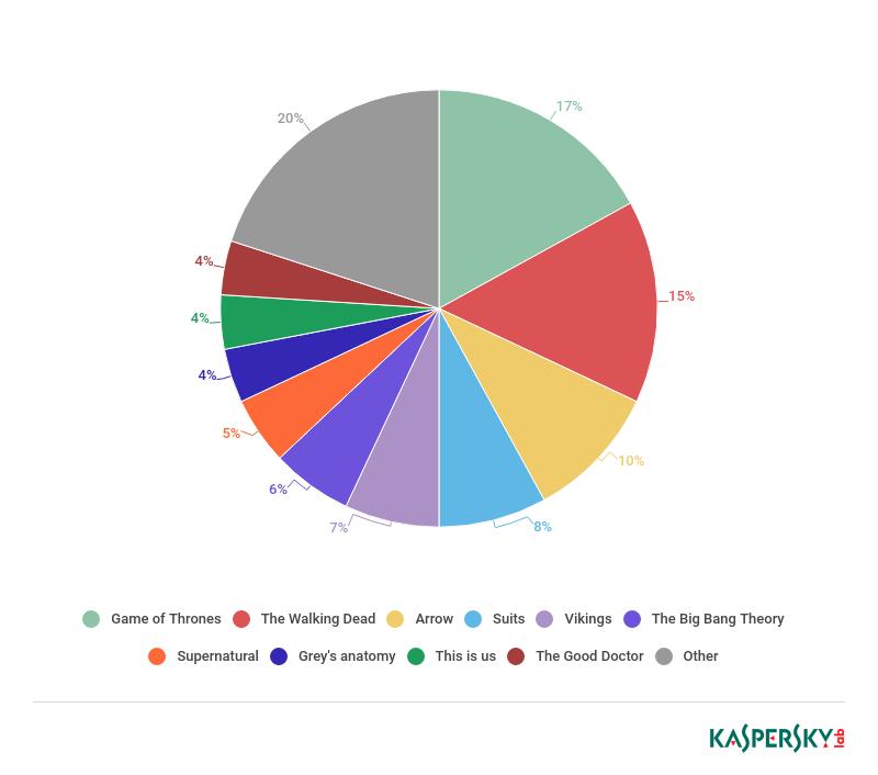 Game of Thrones og The Walking Dead var de soleklart mest brukte seriene til å distribuere skadevare i 2018.