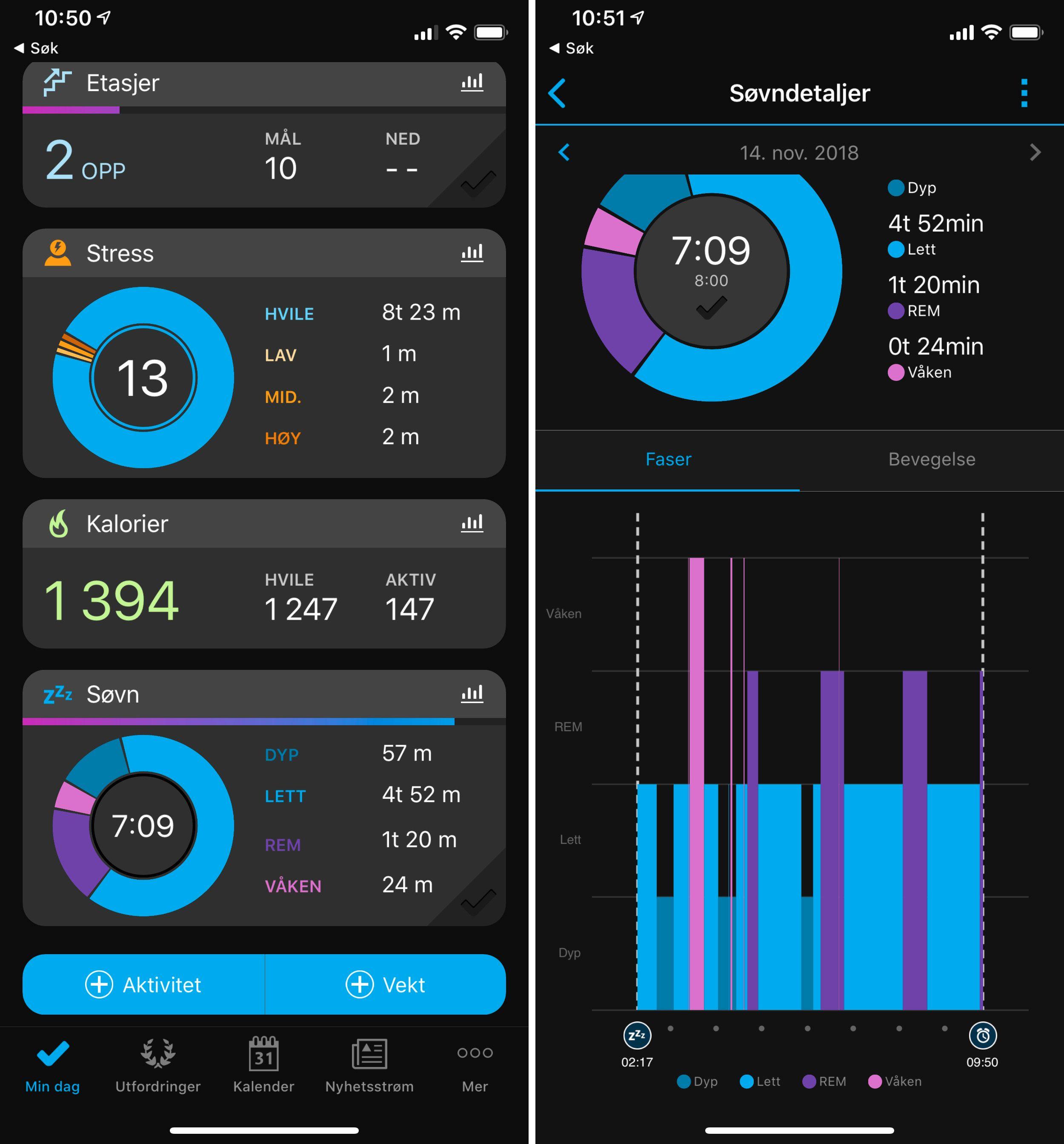 Garmins app er av det detaljerte slaget, og kan fortelle deg akkurat hvor godt du sov, hva pulsen din har vært og hvor aktiv du har vært. Men det bruker klokka ganske mye batteri på å registrere.