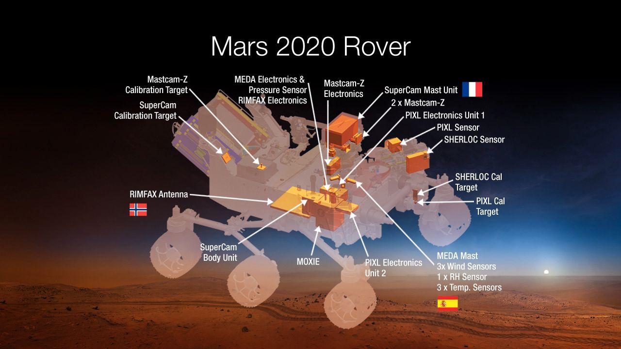 Instrumentene om bord på Mars 2020. Som du kan se på bildet er Norge representert.