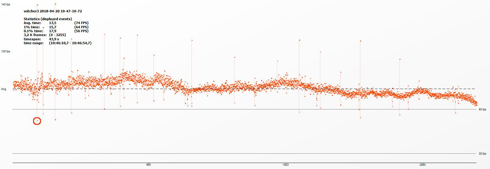 I den røde ringen sees den laveste FPS-en som er registrert. Ved å analysere Frame Time-dataen fra OCAT kan vi regne ut «1% time»-verdien som sier mer om når du kan forvente merkbar hakking og forsinkelse når du spiller. (Klikk for større versjon).