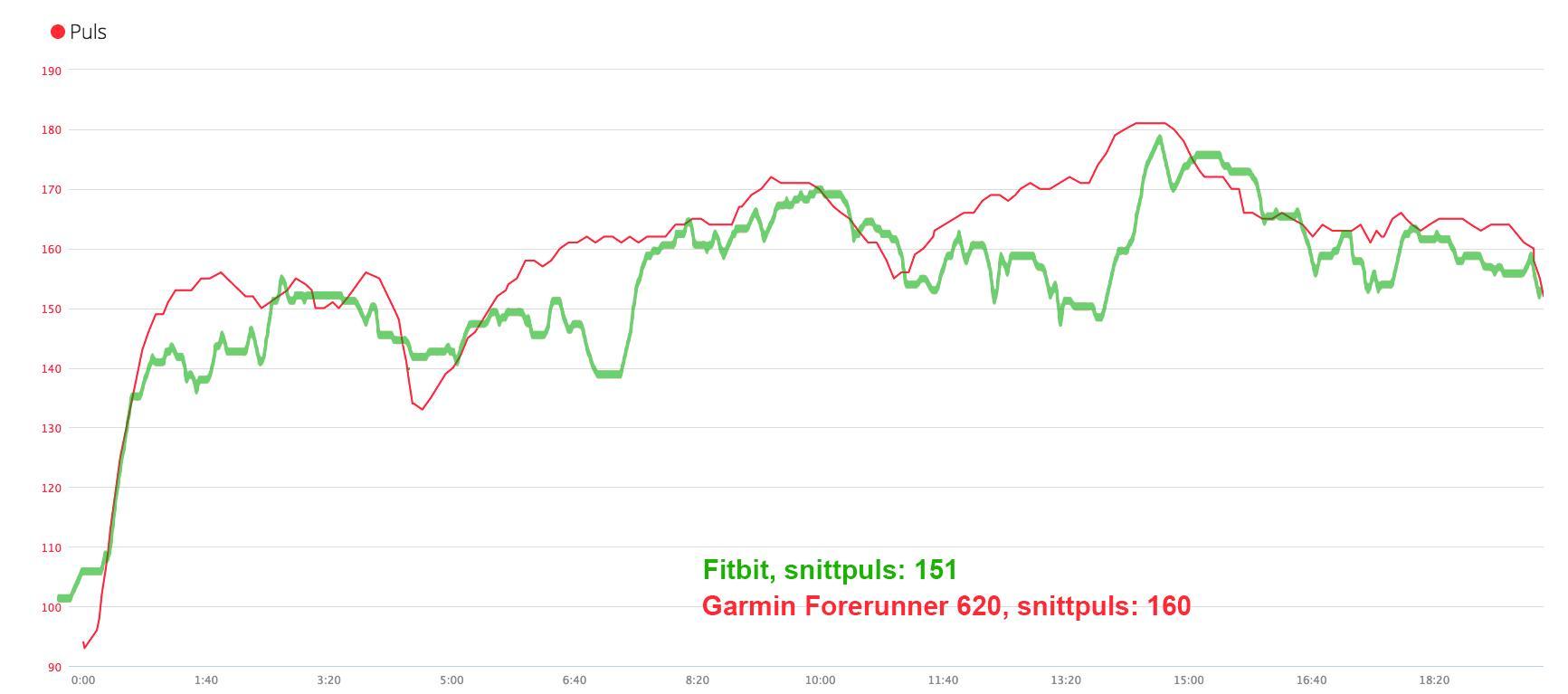 Pulsen målt med Fitbit Charge HR (den grønne linjen) varierte mye mer enn målt med Garmin Forerunner 620, og snittpulsen ble også lavere.