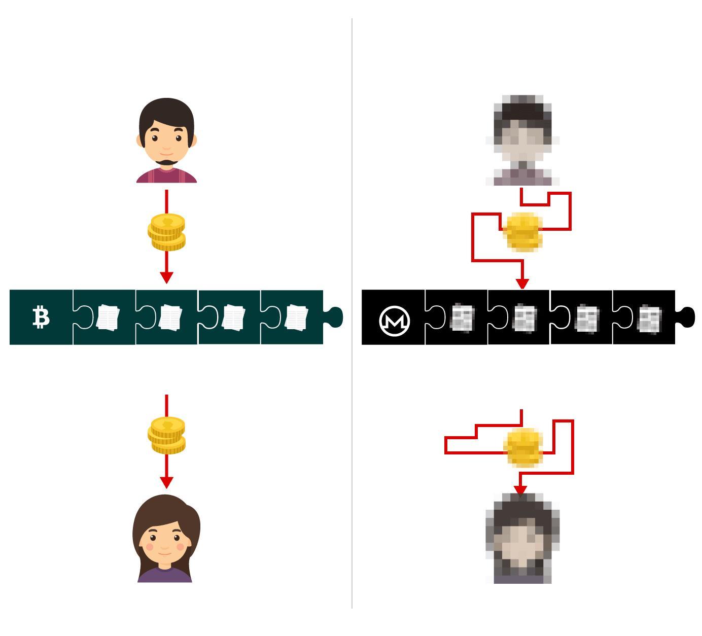 Der Bitcoin er forholdsvis åpent om du kjenner adressene til deltakerne skjules både adresser og selve transaksjonene i Monero-systemet. Krypto i ordet «kryptovaluta» handler om måten hver enkelt coin utvinnes på, ikke om anonymiteten til brukerne. Grafikk: Tom Byermoen, VG