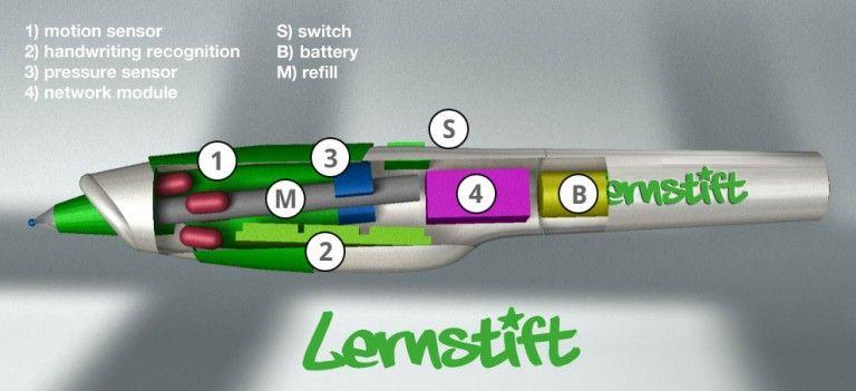 Innmaten til Lernstift.Foto: Lernstift