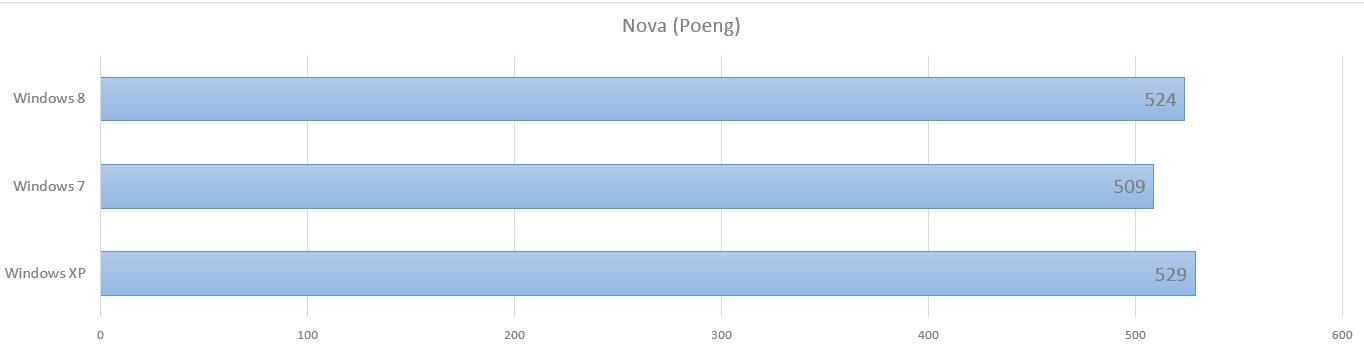 I det sysntetiske testprogrammet Nova ligger ringreven Windows XP et hestehode foran Microsofts aller nyeste.Foto: Hardware.no