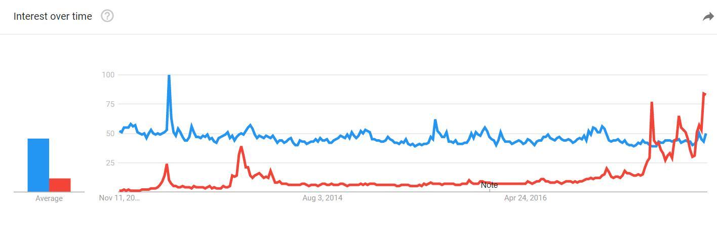 Den blå kurven representerer gull-interesseren, og den røde representerer Bitcoin-interessen hos Google de siste fem årene.