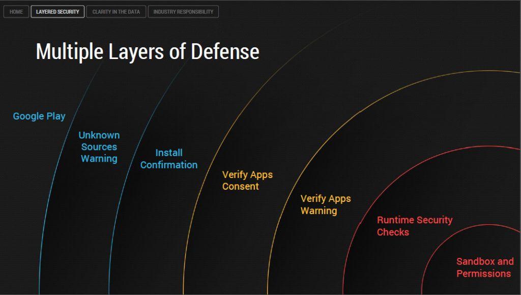 Sikkerheten i Android er bygget opp av mange nivåer.
