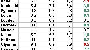 Markedsanalyse 3. kvartal 2004