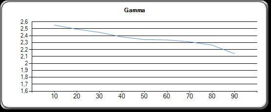 Gamma før kalibrering