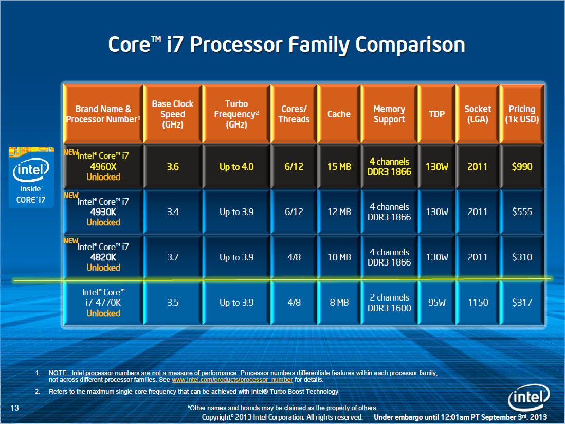 Intel lanserer også rimeligere LGA2011-modeller i dag. Foto: Intel
