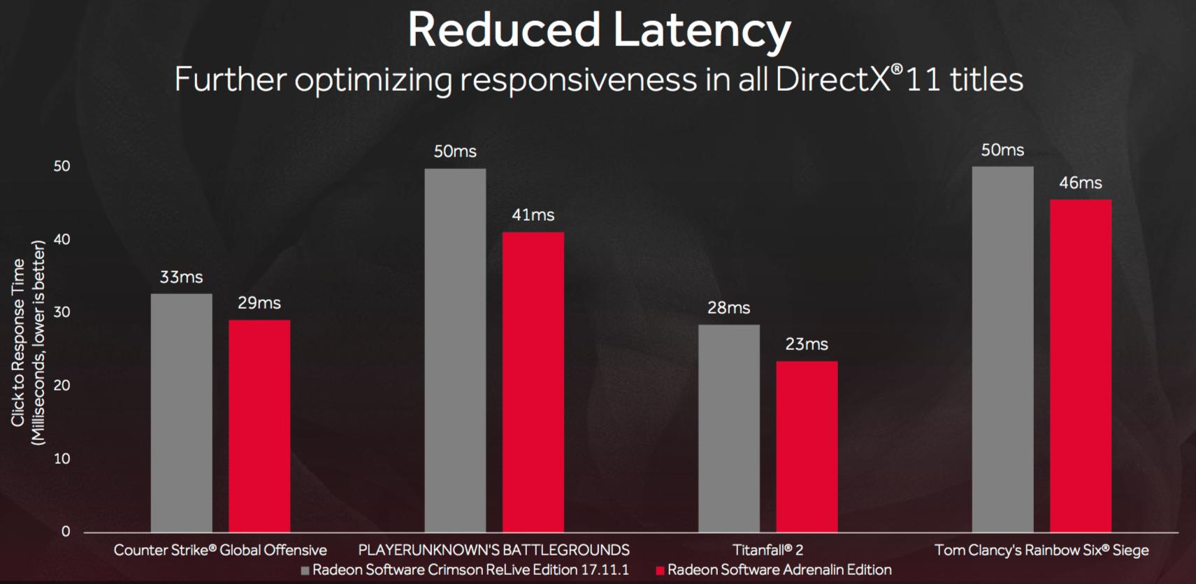 Også responstid betyr mye i raske FPS-spill. I Adrenalin Edition er forsinkelsen fra du klikker til noe skjer i spillet redusert betydelig. Bilde: AMD