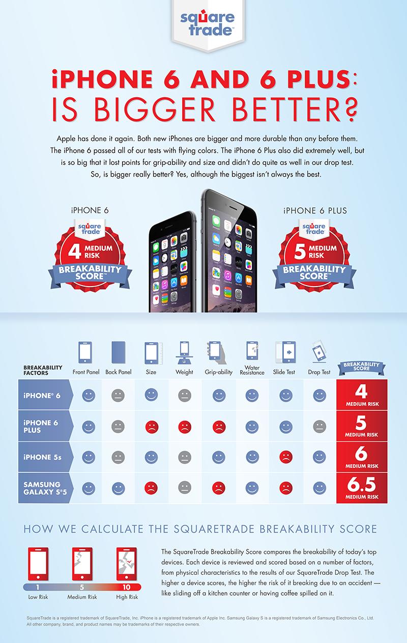 Forsikringsselskapet SquareTrade mener faren for å få ødelagt en ny iPhone er lavere enn for å ødelegge forrige generasjon, eller konkurrenten Galaxy S5.Foto: SquareTrade