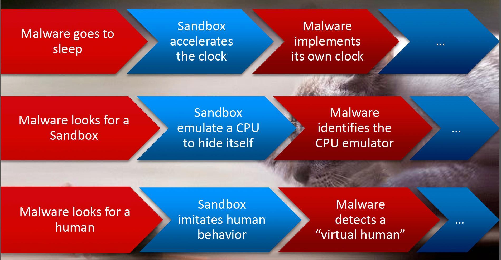 Skadelig programvare bruker mange metoder for å ikke bli oppdaget av sandkasseløsningene som brukes av moderne antivirusprogrammer. Foto: Check Point.
