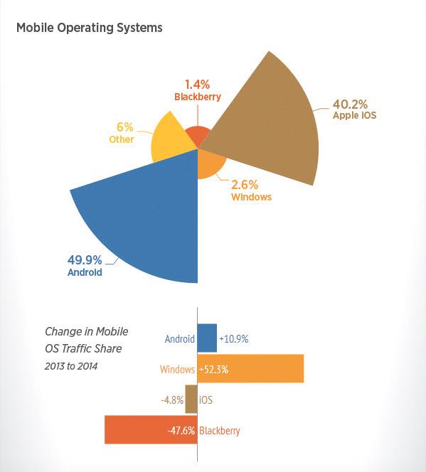 Oversikt over hvilke operativsystemer som oftest brukes til å streame videoer fra Pornhub. Android stikker av med en klar seier med 49,9 prosent. Foto: Pornhub