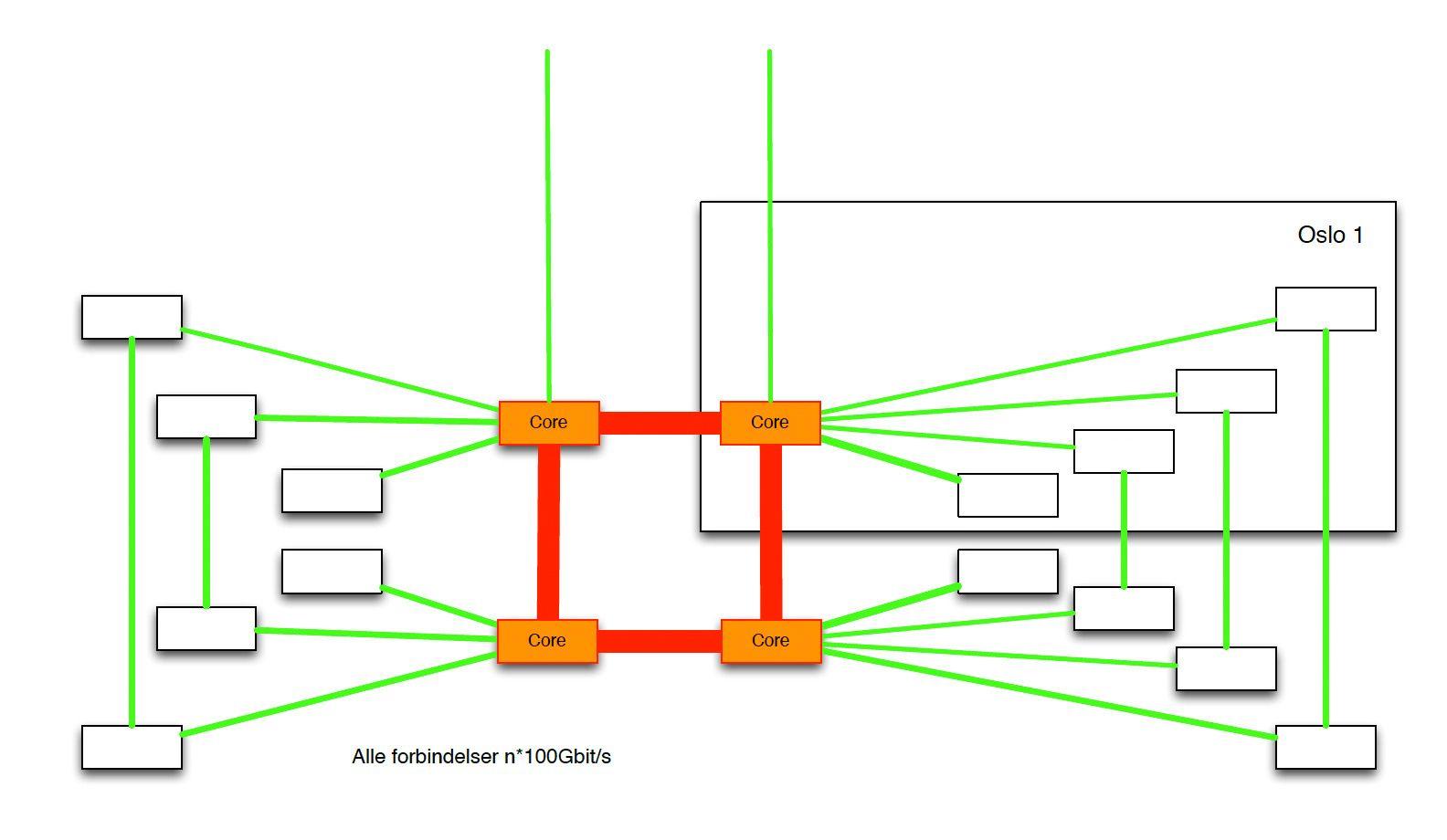 """Slik er kjernenettet til Altibox bygget opp. Den noden vi besøkte er det du ser inne i rammen (""""Oslo 1"""")."""