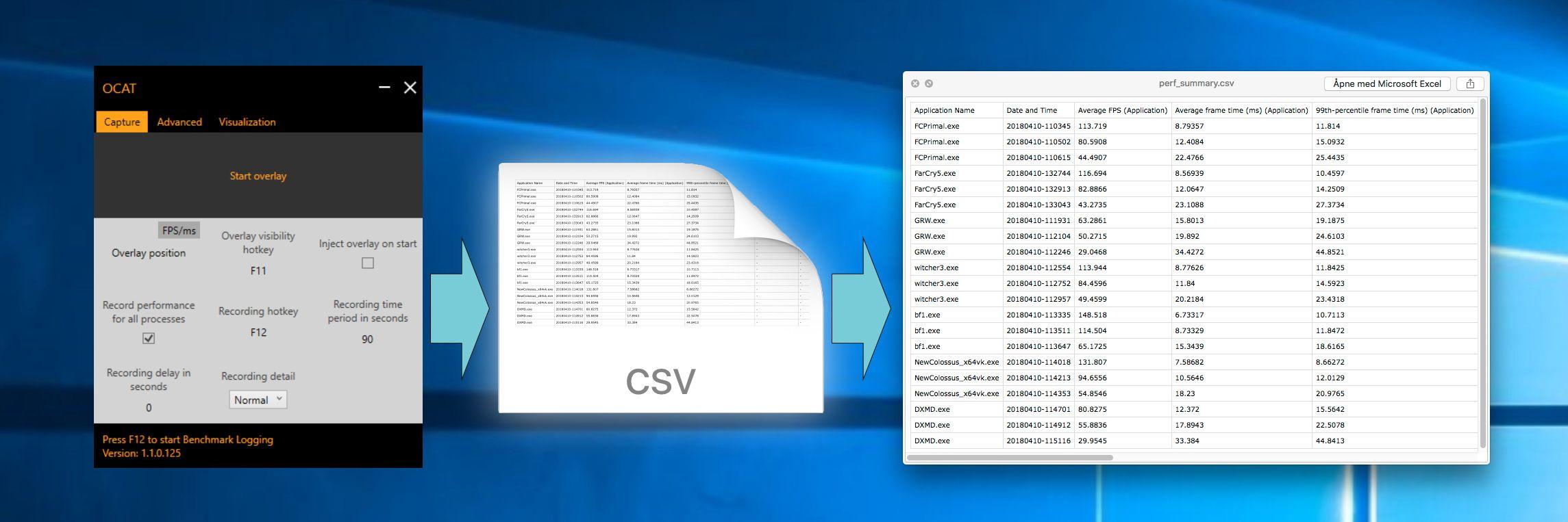 Fra OCAT registreres informasjon om bildeflyten, nærmere bestemt forsinkelsen mellom hver «frame» som vises. Når denne er svært ujevn opplever man lagging. Via en .CSV-fil med frame time-dataen kan vi regne om denne til FPS og en mer verdifull «min-FPS»-verdi, eller «1% Low», som den mer presist kalles.