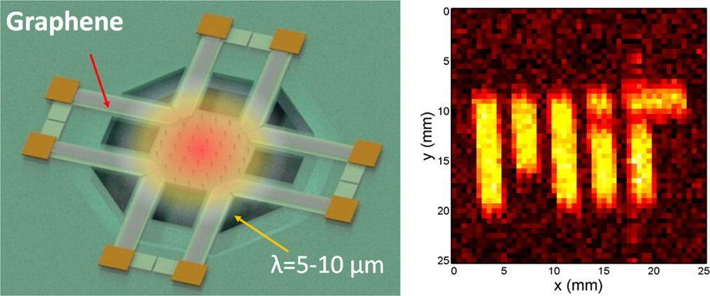 Illustrasjonsbilde av den varmesensitive brikken, som blant annet består av striper av grafen. Foto: MIT
