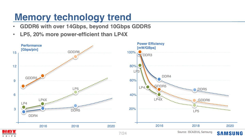 Her ser vi hvordan Samsung mente GDDR-minne ville utvikle seg fremover da de deltok på «Hot Chips»-konferansen i fjor. Legg merke til innfasingen av GDDR6, samt strømforbruket som virker å bli hakket lavere enn i alle fall GDDR5.