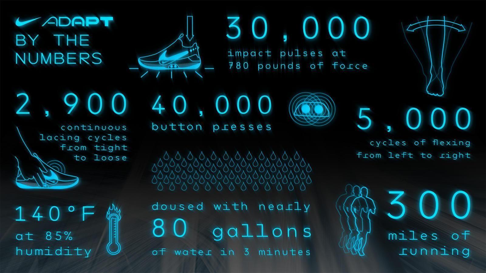Nike skal ha testet skoene grundig.