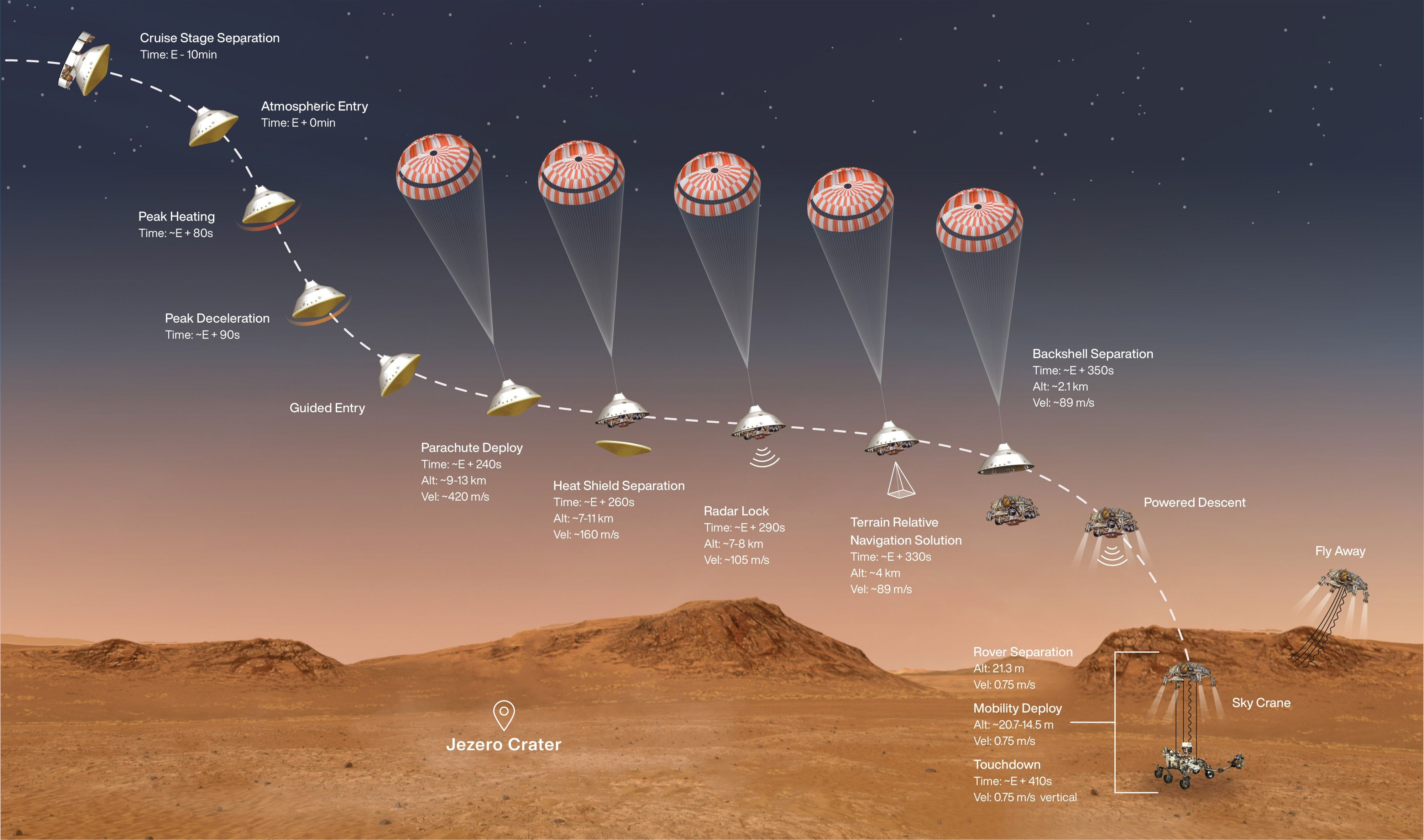 Automatikken må helst ikke svikte når en rover skal lande på Mars.