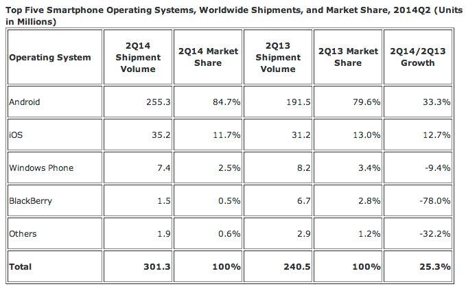 Oversikten viser at Android dominerer markedet kraftig.Foto: IDC
