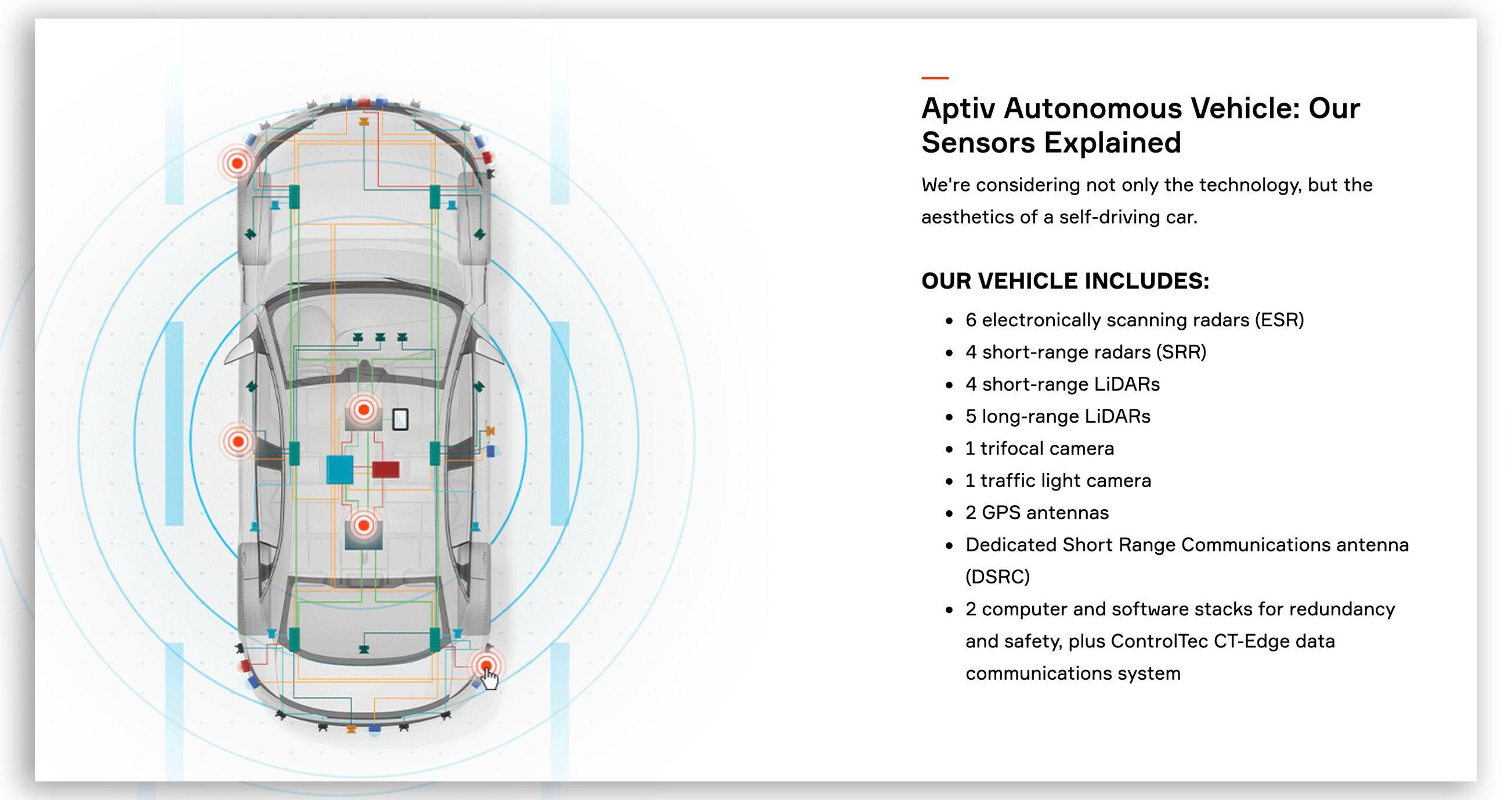 Bilene til Aptiv og Lyft er tungt utstyrt med sensorer.