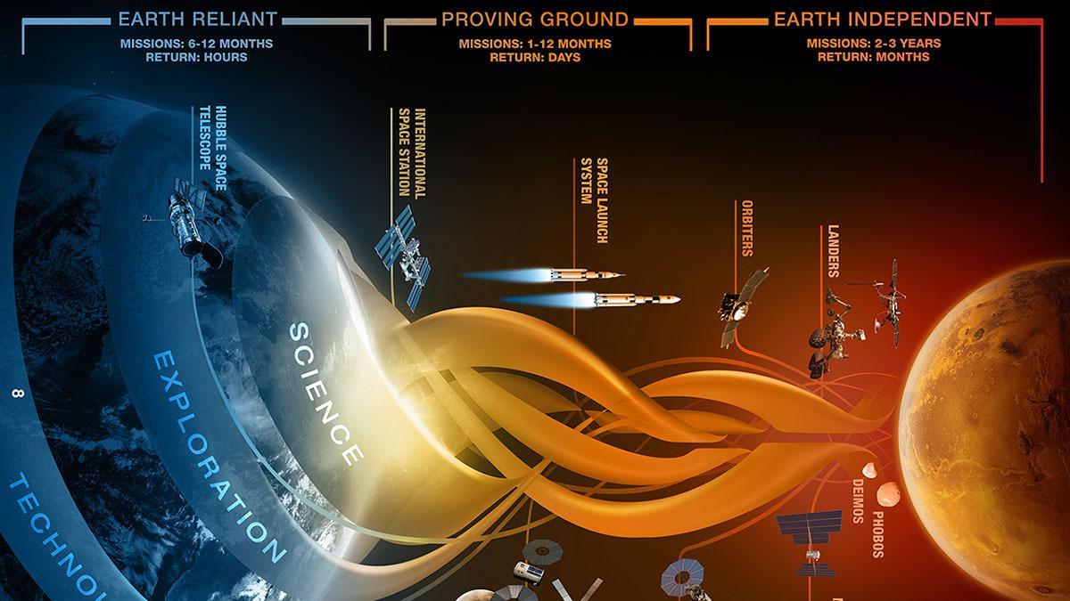 Slik vil NASA reise til Mars