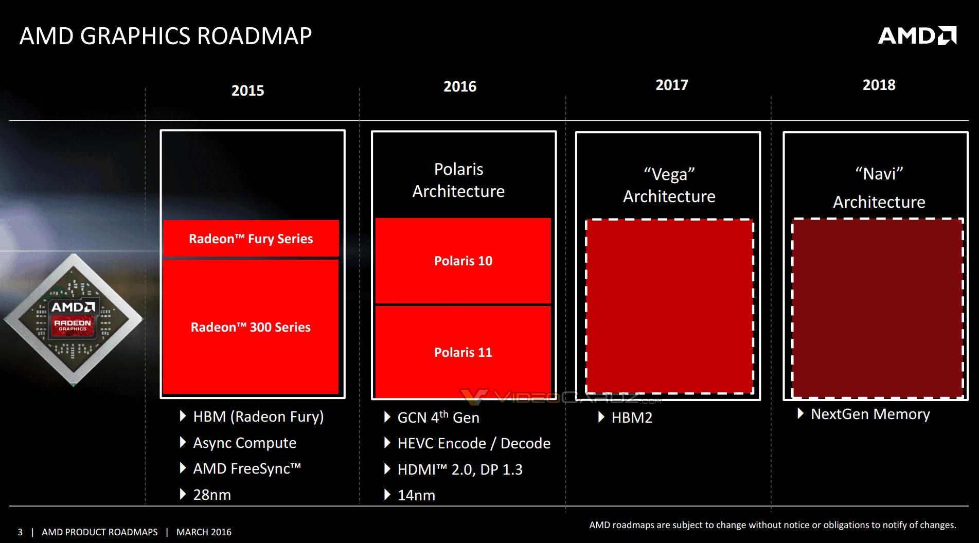 AMD vil lansere sin Polaris-arkitektur i år, deretter kommer «Vega» og «Navi» i 2017 og 2018.