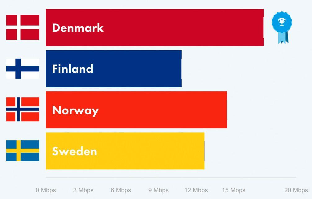 Gjennomsnittlig nedlastingshastighet for både 3G og 4G i de fire nordiske landene. Danskene har om ikke det raskeste mobilnettet, så i hvert fall de abonnementene som gir OpenSignal-brukerne de høyeste målingene i Norden.