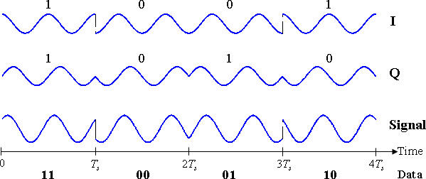 Databits (nuller og ettall) kodes inn i radiosignalet ved hjelp å forskyve fasen til signalet. Foto: Wikipedia/Splash, CC-Attribution-ShareAlike