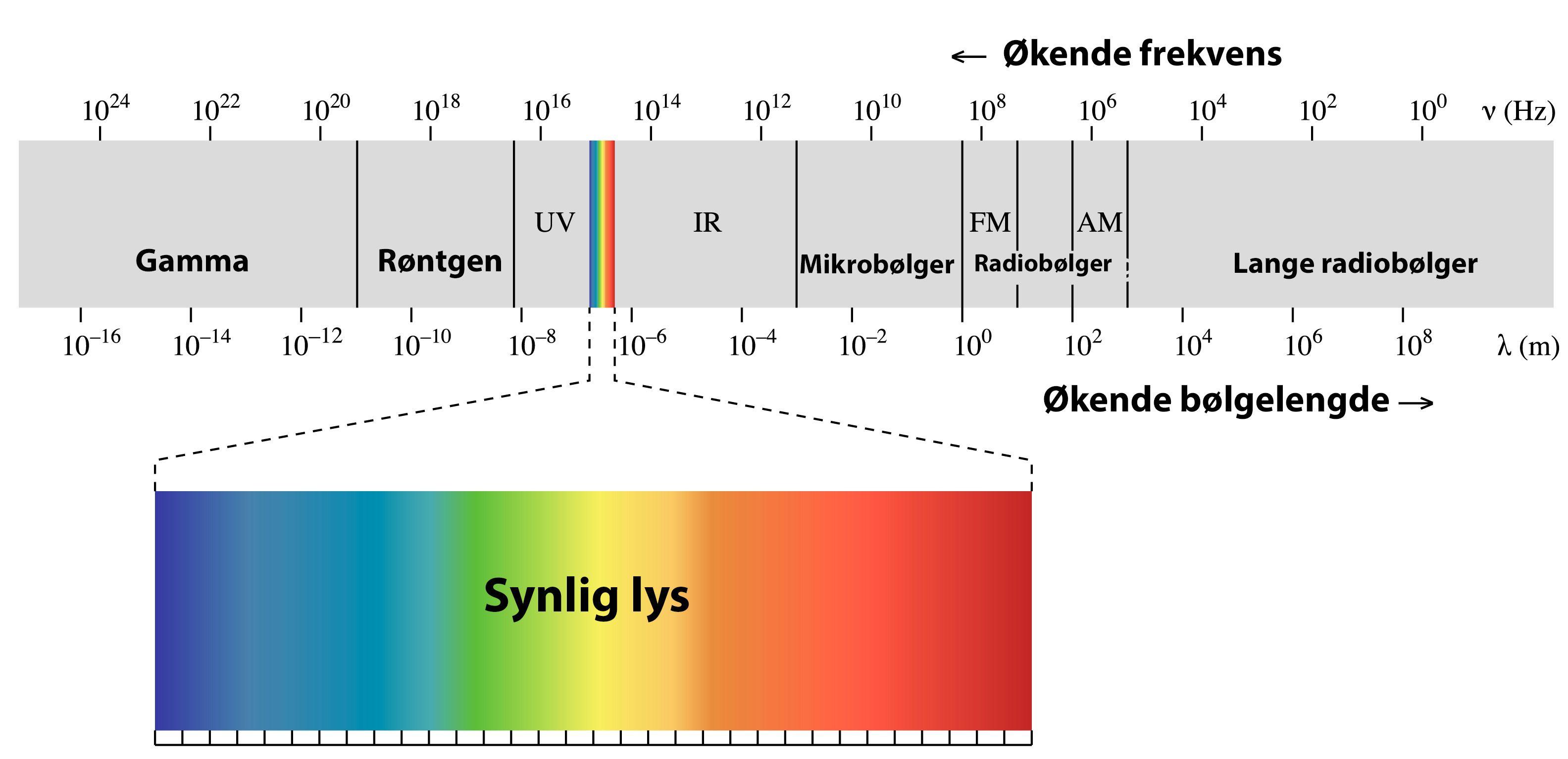 Elektromagnetisk stråling er både gammastråler, synlig lys og radiobølger. Mobiltelefoni og trådløse nettverk opererer i mikrobølgeområdet.