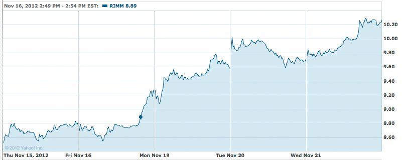 RIM-aksjen de siste 5 dager.Foto: Yahoo! Finance