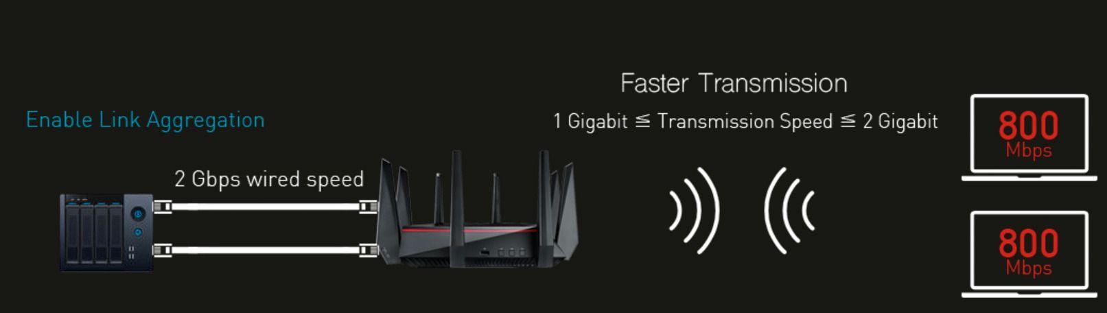Slik forklarer Asus hvordan Link Aggregation fungerer på RT-AC5300.