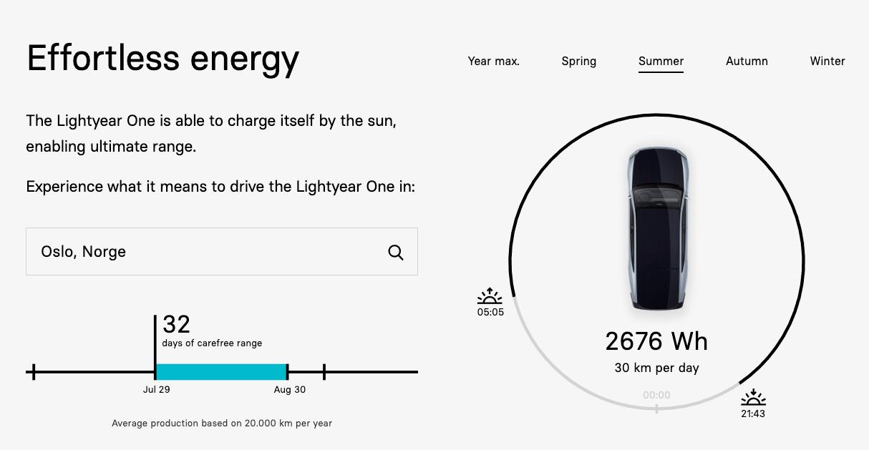 Rundt 30 kilometer per dag skal solcellene kunne tilby på sommerstid i Oslo. Det fordrer selvfølgelig at bilen står ute til enhver tid. Du kan selvfølgelig også lade bilen på vanlig vis.