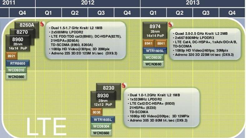 2.5 GHz prosessorer innen to år