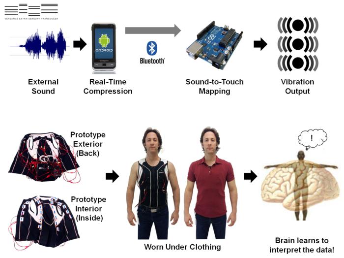 Slik forklarer skaperne av V.E.S.T selv oppfinnelsen sin.Foto: David Eagleman/Kickstarter