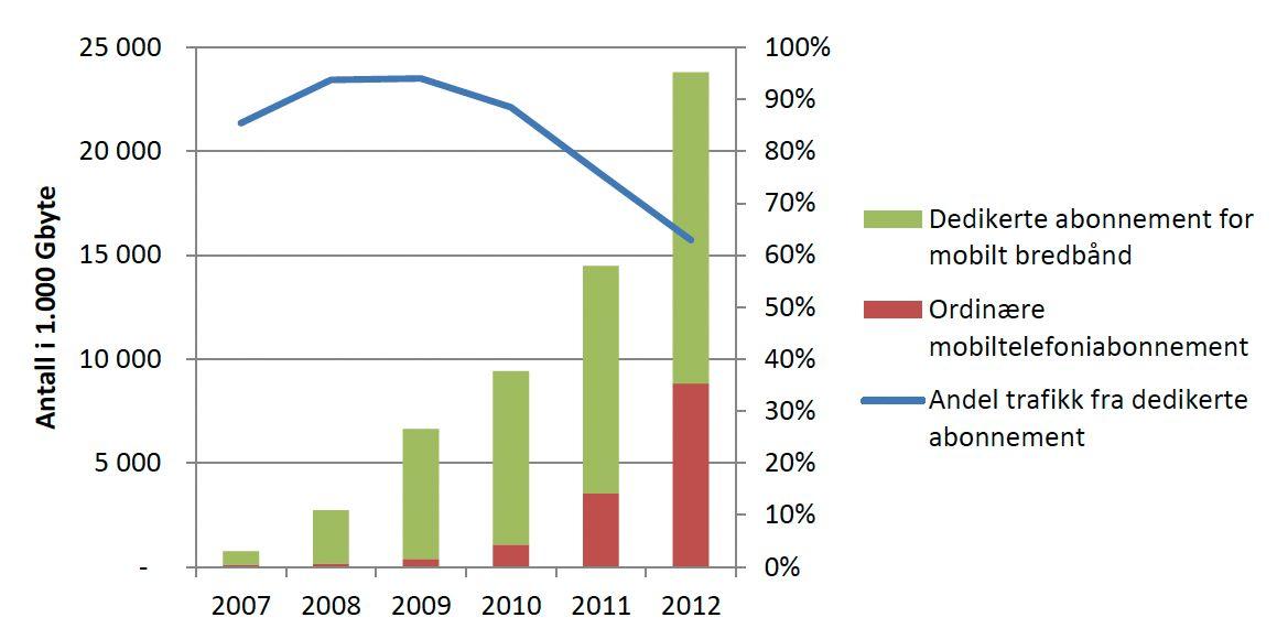 Utvikling i datatrafikk for mobiltelefoni og mobilt bredbånd.Foto: Post- og teletilsynet