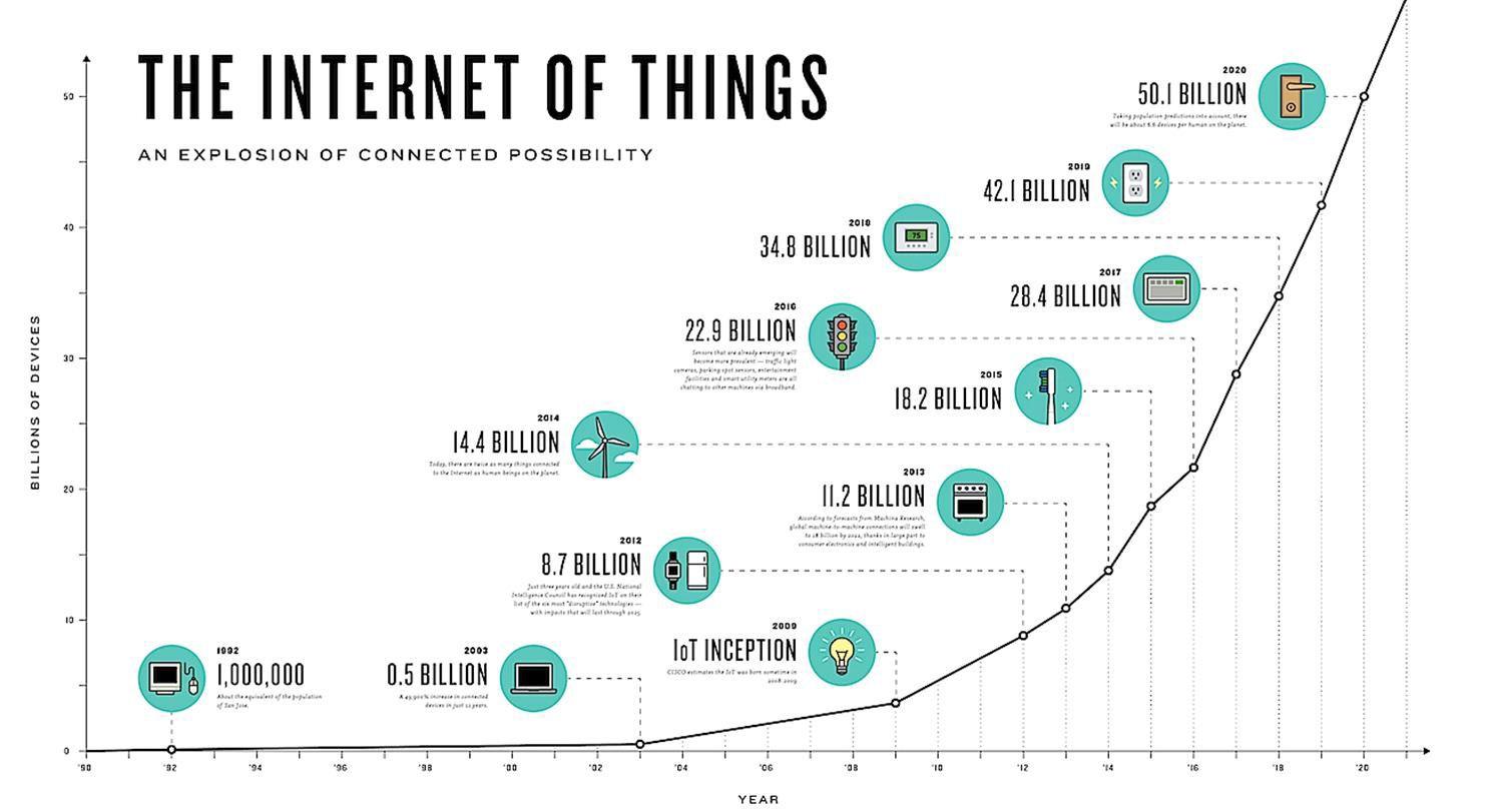 Antallet nettverkstilkoblede enheter øker raskt. Kilde: Cisco