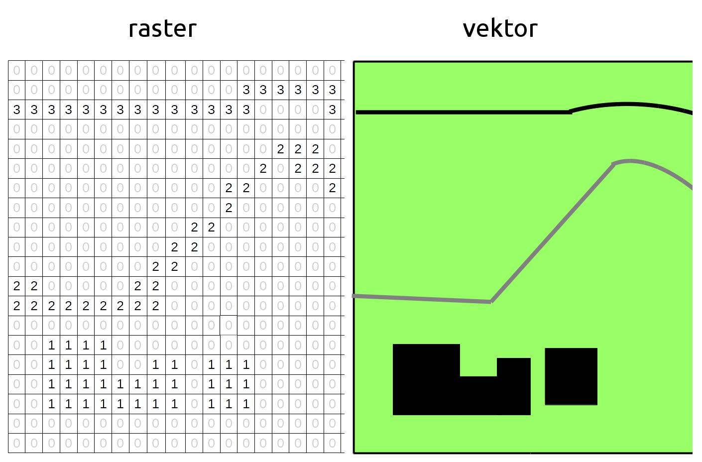 I raster inneholder hver eneste rute plasskrevende informasjon. I dette tilfellet inneholder hver rute et nummer, men ofte kan det være en farge per rute. I et vektorkart er det bare startpunkter, knekkpunkter og hjørnene på huset som tar plass. De buete linjene er egentlig en korte og rette streker.