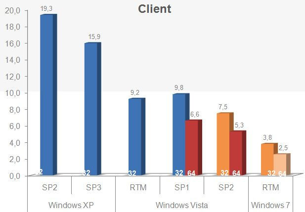 Infeksjonsraten på Windows XP-maskiner er skyhøyt over Windows 7.