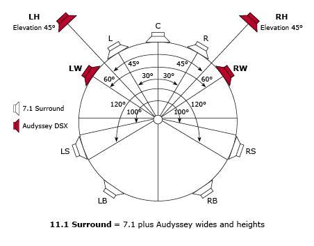 11.1-oppsett med Audyssey DSX (illustrasjon: Audyssey)