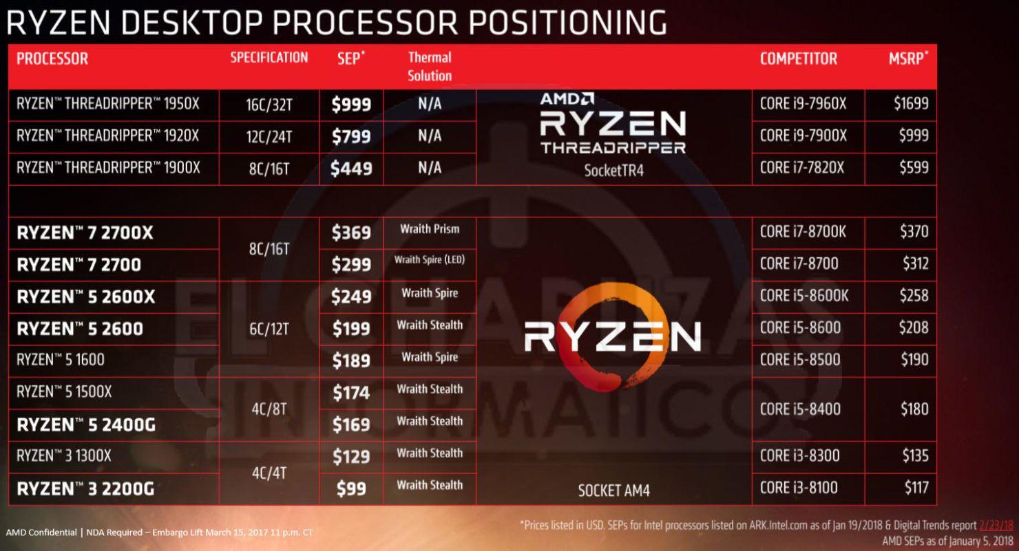 Et av de mange lekkede lysbildene fra AMD.