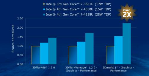 Forholdet Intel hevder grafikkbiten i Haswell vil ha, sammenlignet med Ivy Bridge.Foto: Intel