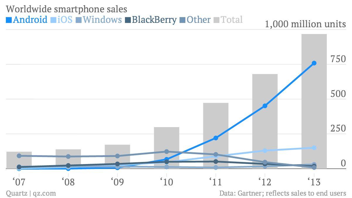 Android har tatt av, og har rundt tre fjerdedeler av det globale mobilmarkedet i dag. Det reflekteres foreløpig ikke av apputviklerne.Foto: Qz.com/Gartner