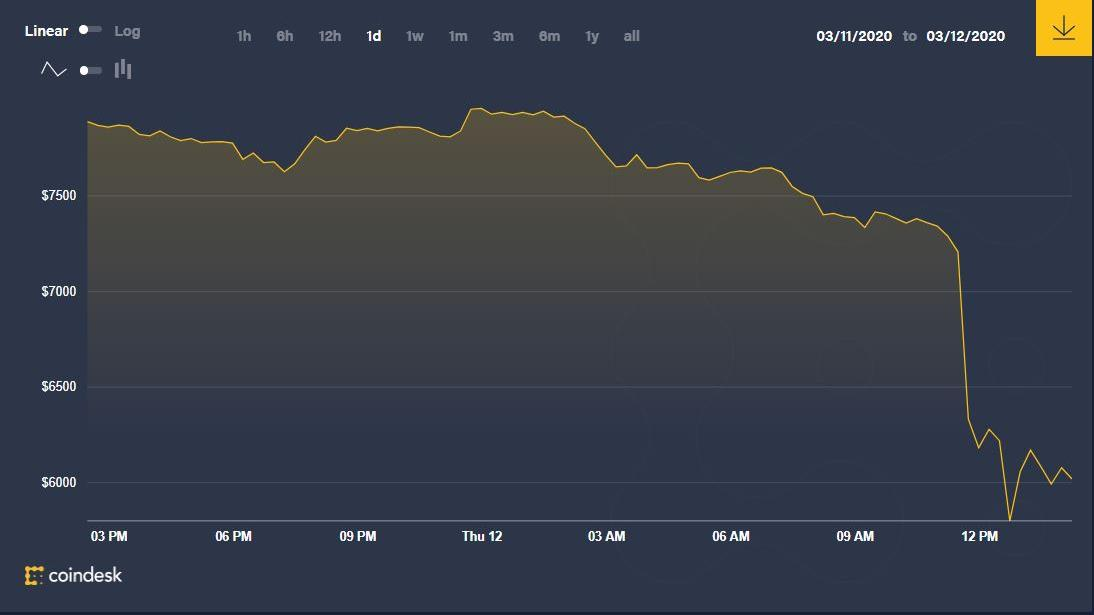 Bitcoin-krasj: Mistet 20 prosent av verdien i løpet av minutter