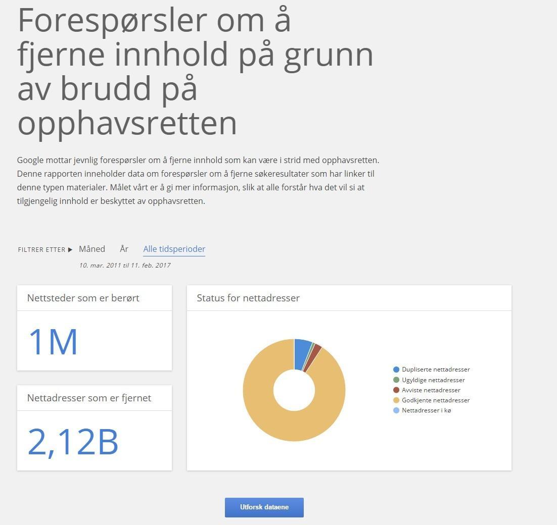 Googles innsynsrapport inneholder data om forespørsler om å fjerne søkeresultater som har lenker til innhold som kan være i strid med opphavsretten. (Skjermdump: Google.com)
