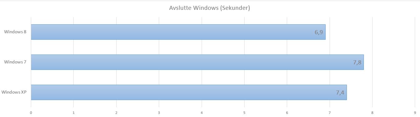Windows 8 tar kvelden aller raskest, knepent foran klassikeren Windows XP.Foto: Hardware.no