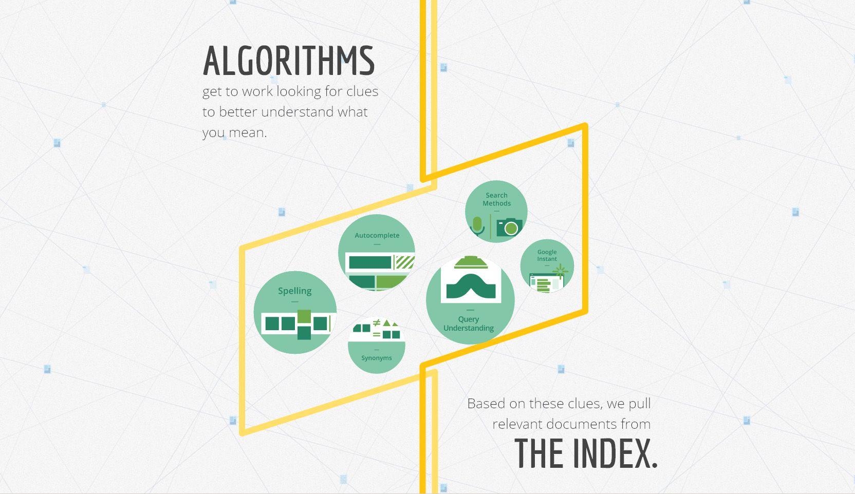 Algoritmene klarer å få noe fornuftig ut av den massive søkekatalogen.Foto: Google