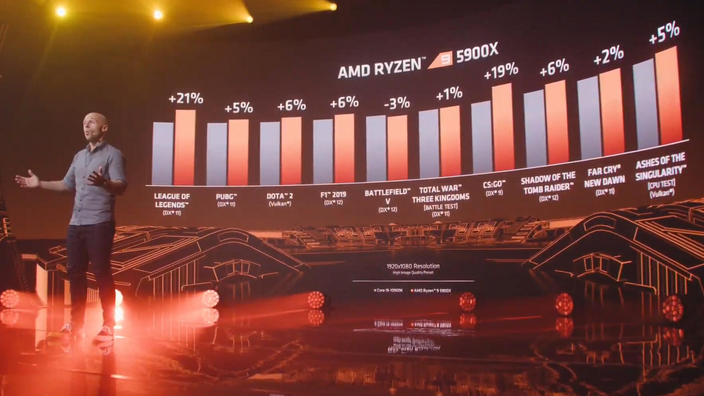 AMD Ryzen 9 5900X mot Intel Core i9-10900K.